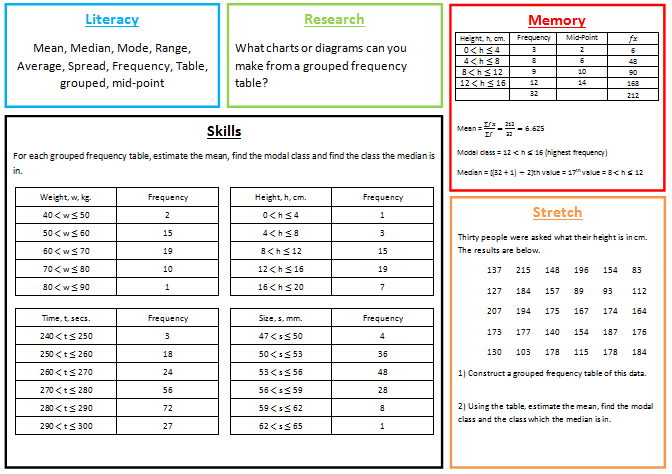 the Mean  Median and Mode  Worksheet    StatsTutor further  together with Averages   Mean  Median  Mode besides Worksheet search result by word   Mean worksheet year 6 besides Mean Median Mode Range Worksheet   Estimate of the Mean Worksheet also Mean from a Grouped Data Table  GCSE Mathematics Handling Data furthermore Worksheet Mean Of Grouped Data   Livinghealthybulletin also  furthermore Grouped Data Calculation   ppt video online download further  in addition Bar Chart with an Average Line for Each Group in Chart   Excel   VBA likewise Data   Mathematics pret homeworks in addition Mean Median Mode for Grouped Data   Py's World of Mathematics together with How to Calculate Mean Deviation About Mean  for Ungrouped Data together with Resourceaholic  Skewness further . on averages from grouped data worksheet